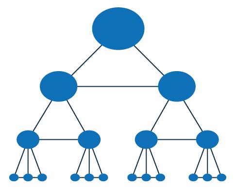 Schéma d'une construction en silo pour optimiser le référencement SEO. Un item primordial, donc découle deux items, de chacun de ces items secondaire découlent deux autres item, etc.