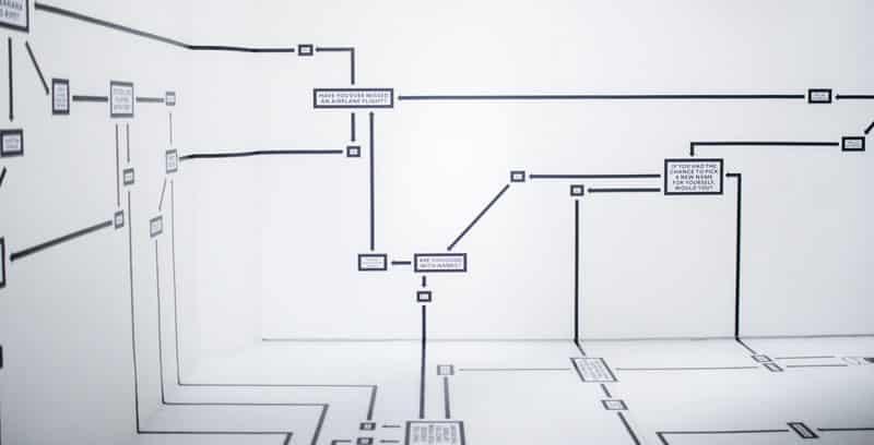 Exemple de mindmapping. Faire un cahier des charges équivaut à réaliser un plan de route